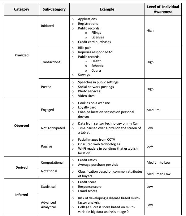 data taxonomie tabel